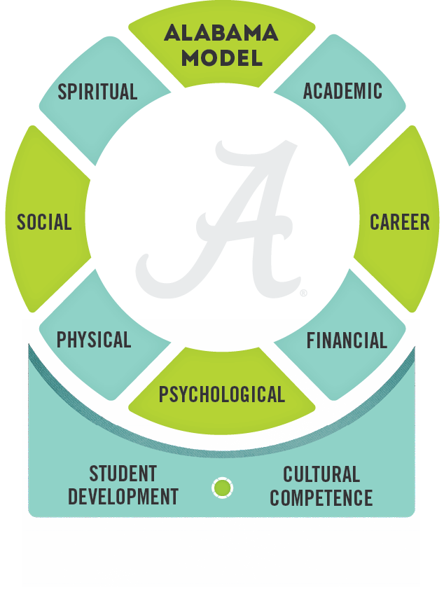 The Alabama Model graph displays the dimensions of wellbeing in a circle, on a foundation of student development and cultural competence.